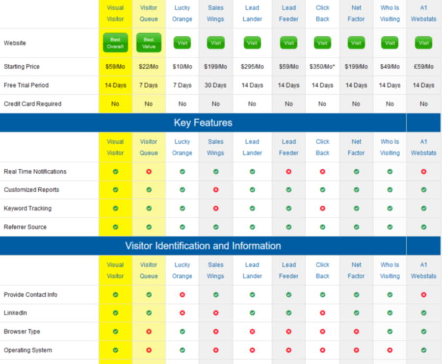 website visitor tracking reviews table